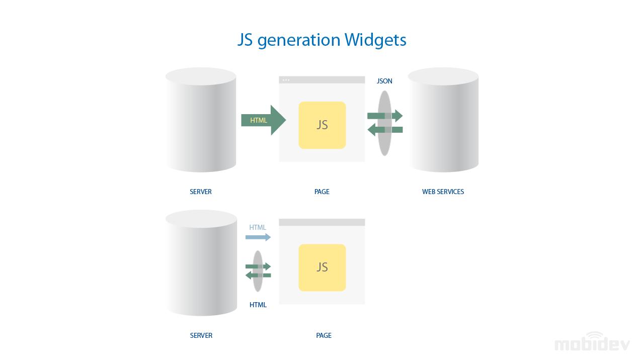 JS generation widgets (AJAX)