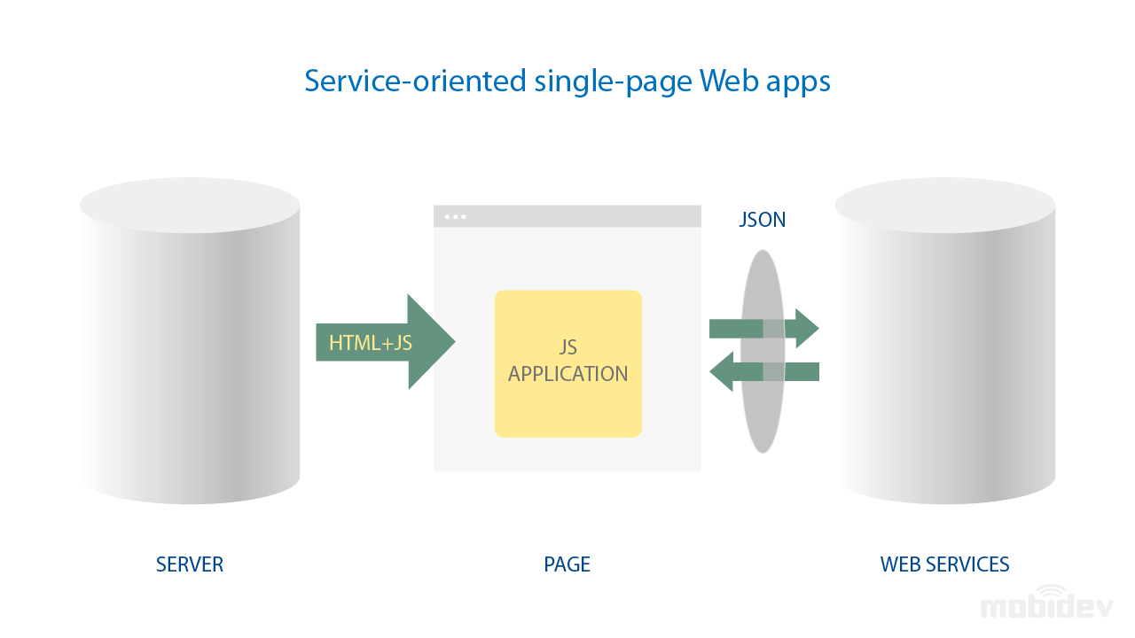 Service-Oriented Single-Page Web Apps