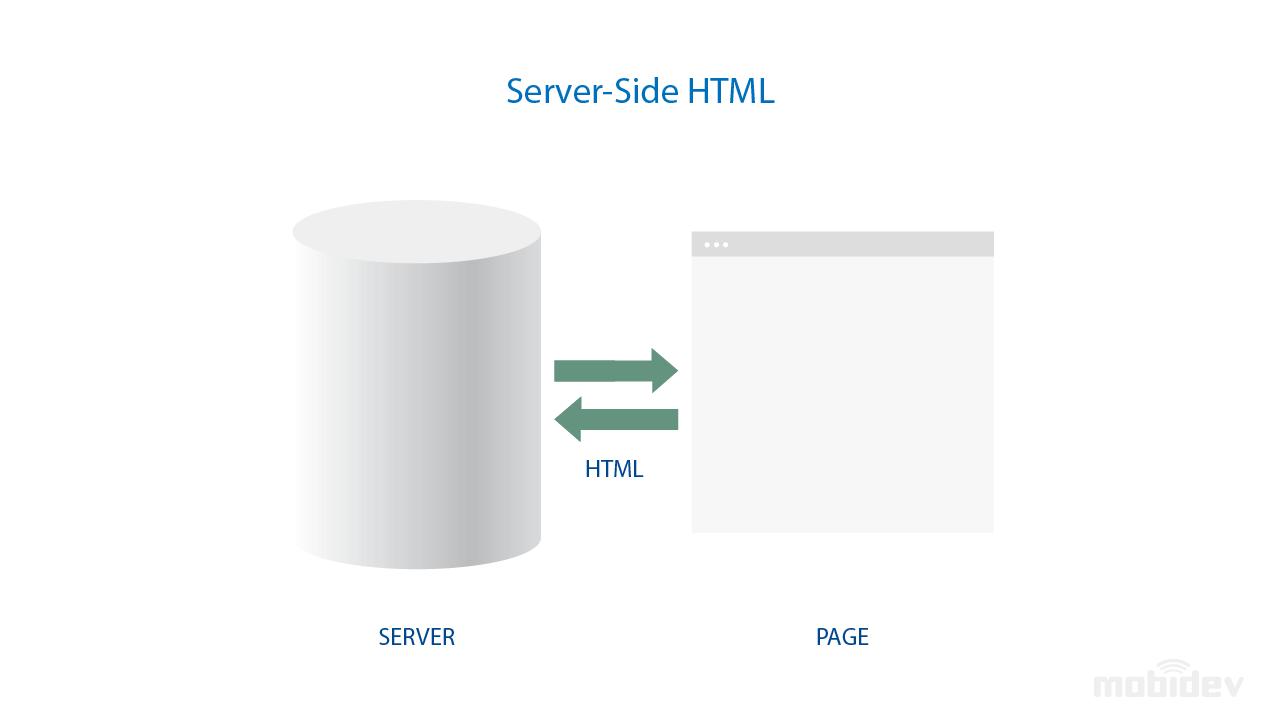Server-Side HTML Web Application