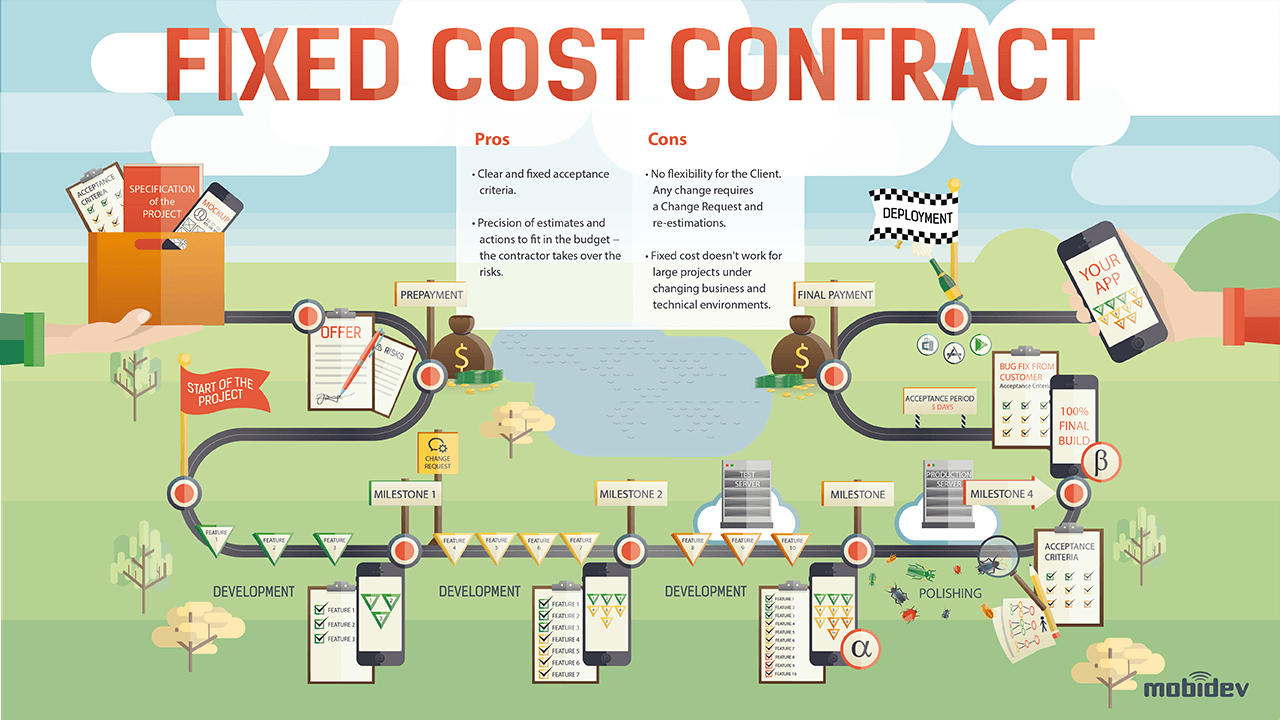 Fixed Price Contract: Pros & Cons