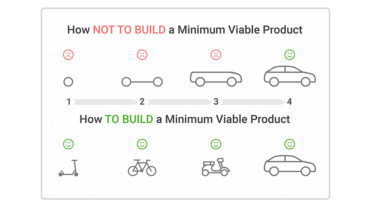 How to build MVP