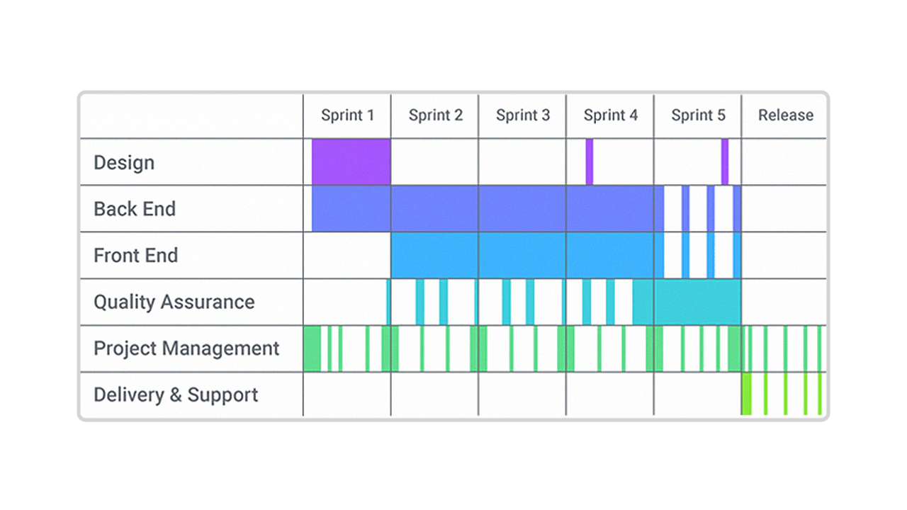 This project plan is shown below as a Gantt chart.