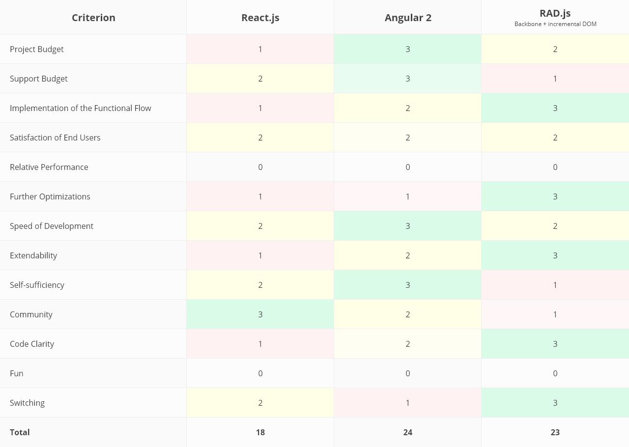 JavaScript Framework