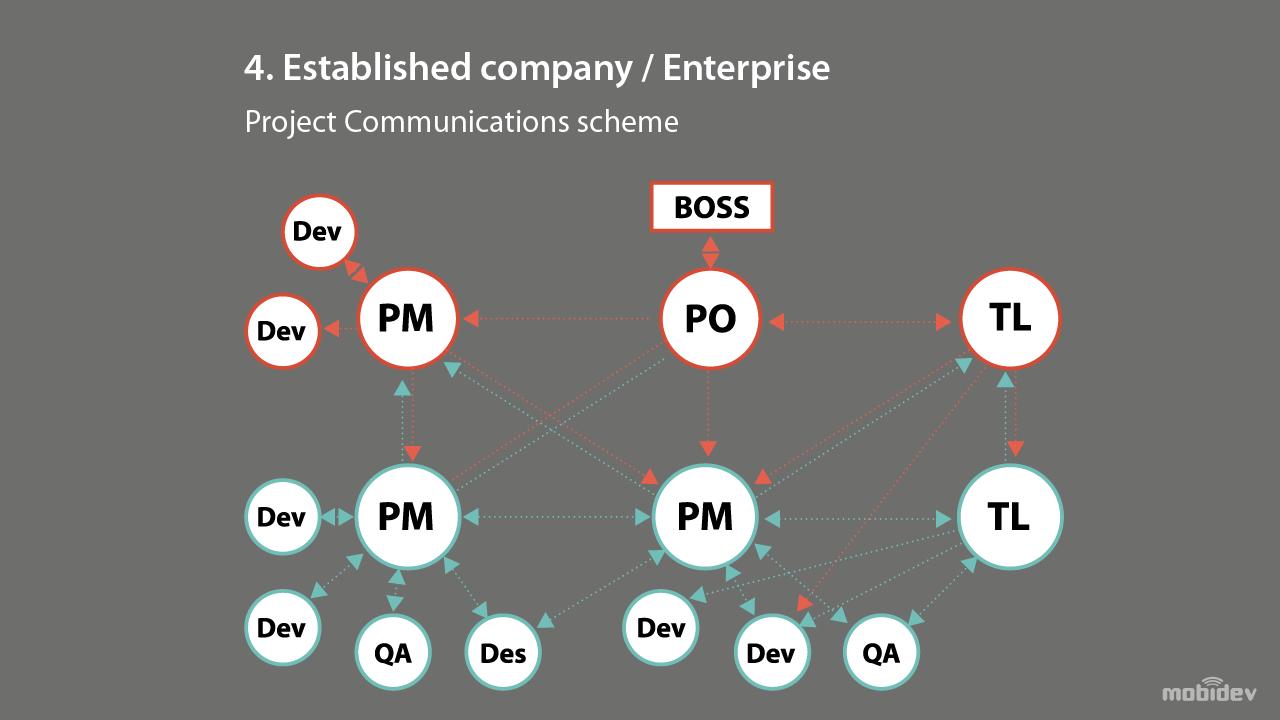 Project Communication Scheme