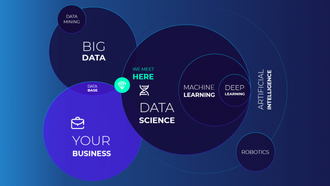 MobiDev Expertise In Data Science & Machine Learning Consulting Services