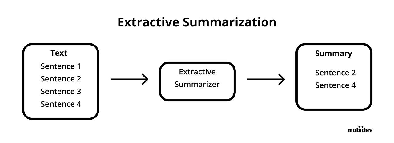 Extractive Summarization task