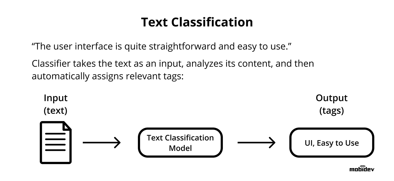 Text classification NLP task
