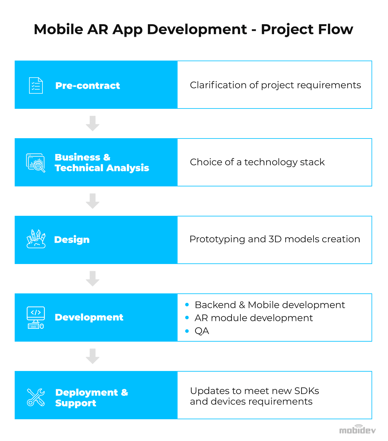 Stages of AR indoor navigation application development