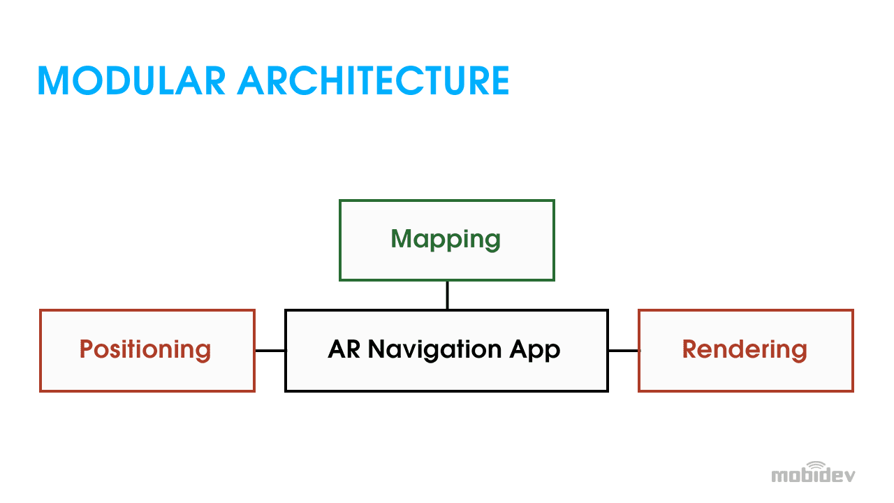 AR indoor navigation app consists of 3 modules: Positioning, Mapping, Rendering