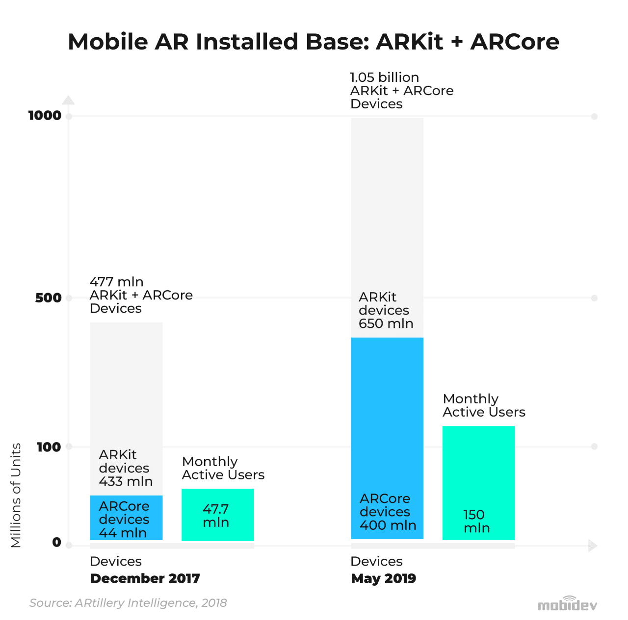 Mobile AR installed base for ARKit and ARCore in 2017-2019