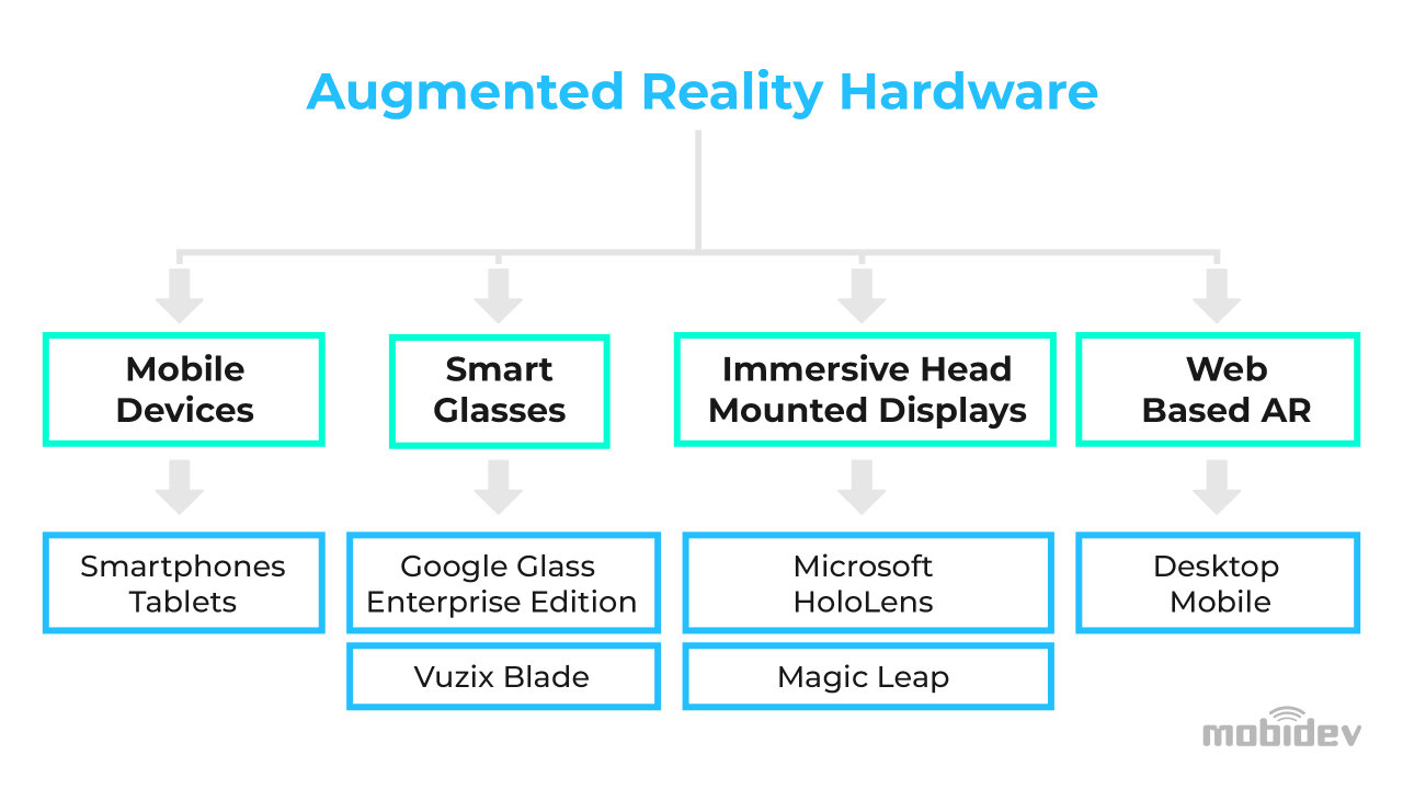Augmented Reality experience classification basing on devices type