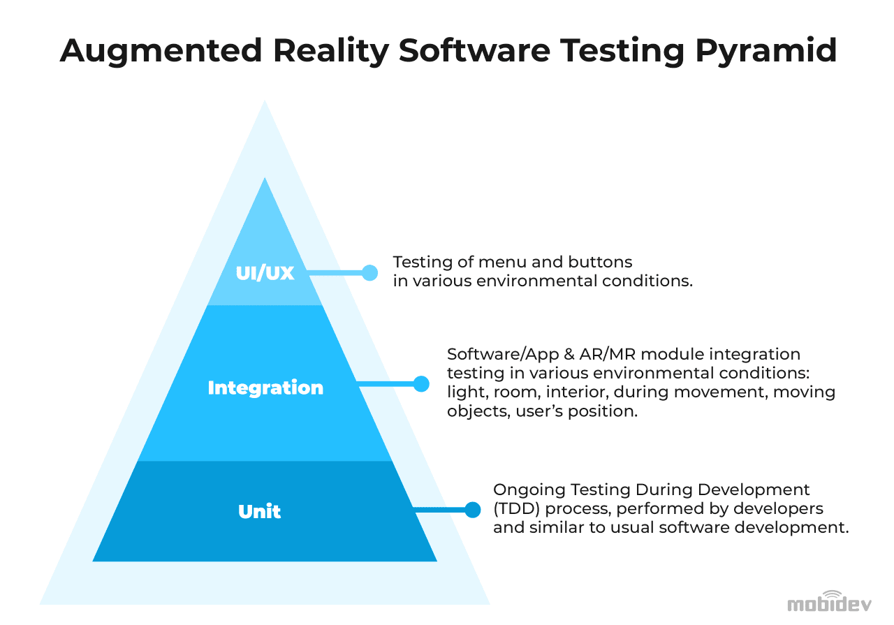 Augmented Reality software testing pyramid
