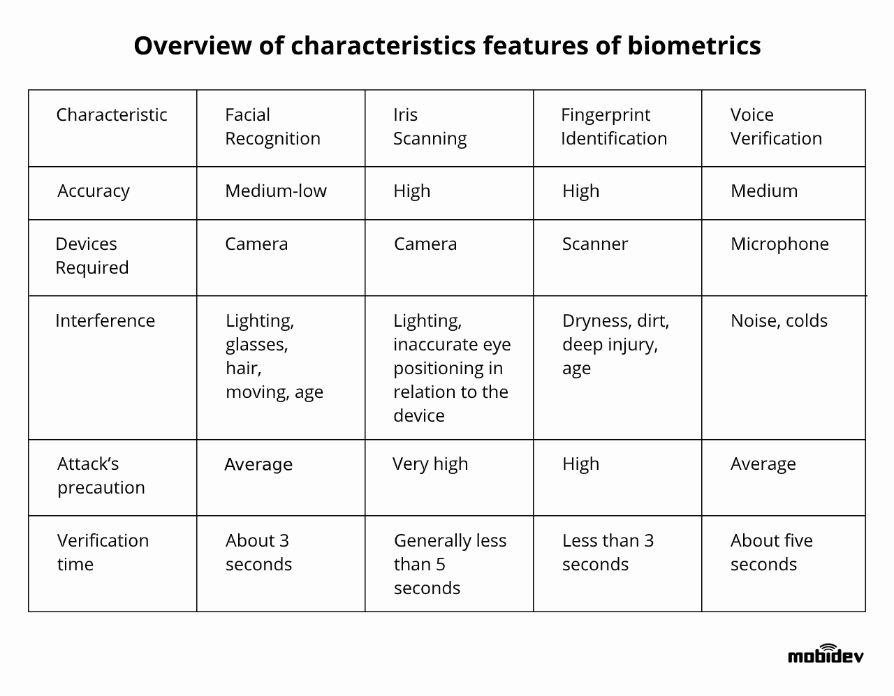 Overview of characteristics features of biometrics technology