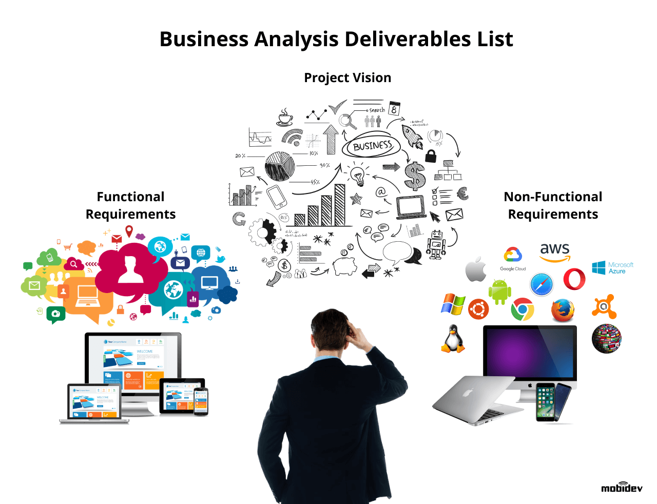 Business analysis deliverables list