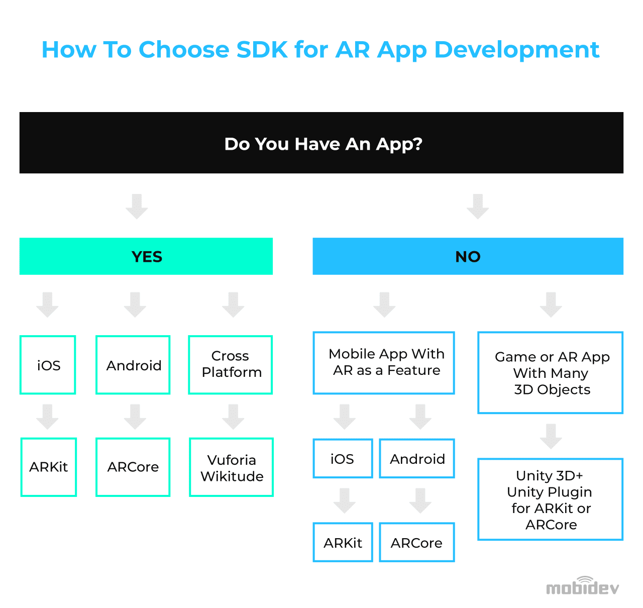How to choose the right SDK for AR app development