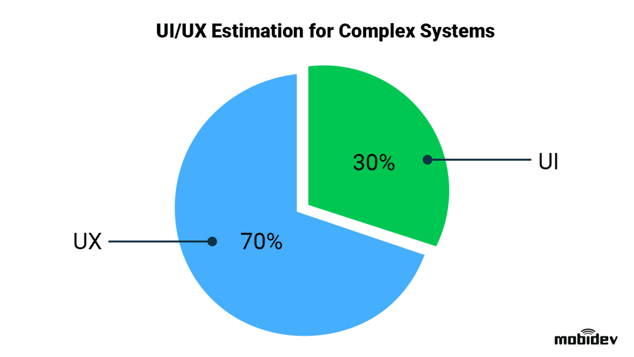 For complex software UI/UX design stage is divided into 70% for UX and 30% for UI