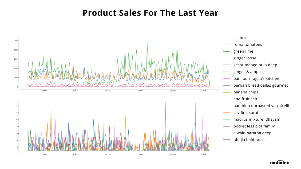Visualization is an excellent way to understand data