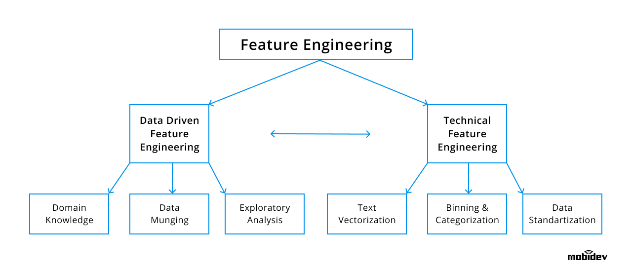Feature engineering method in demand forecasting