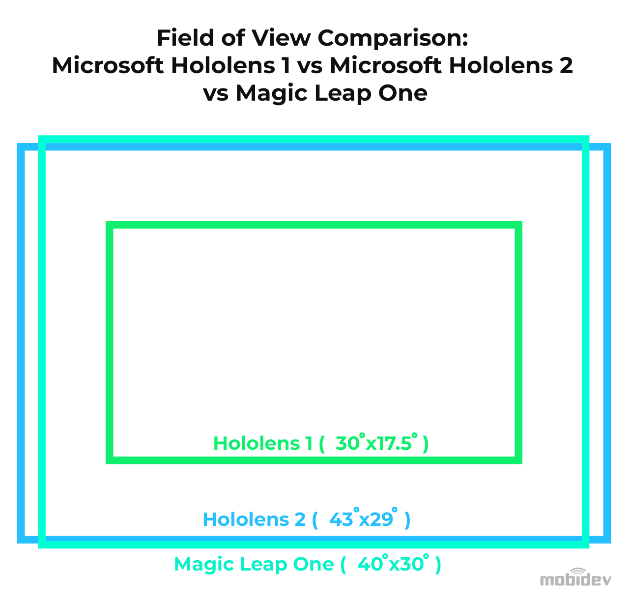 Field of view comparison for HoloLens 1 vs HoloLens 2 vs Magic Leap One