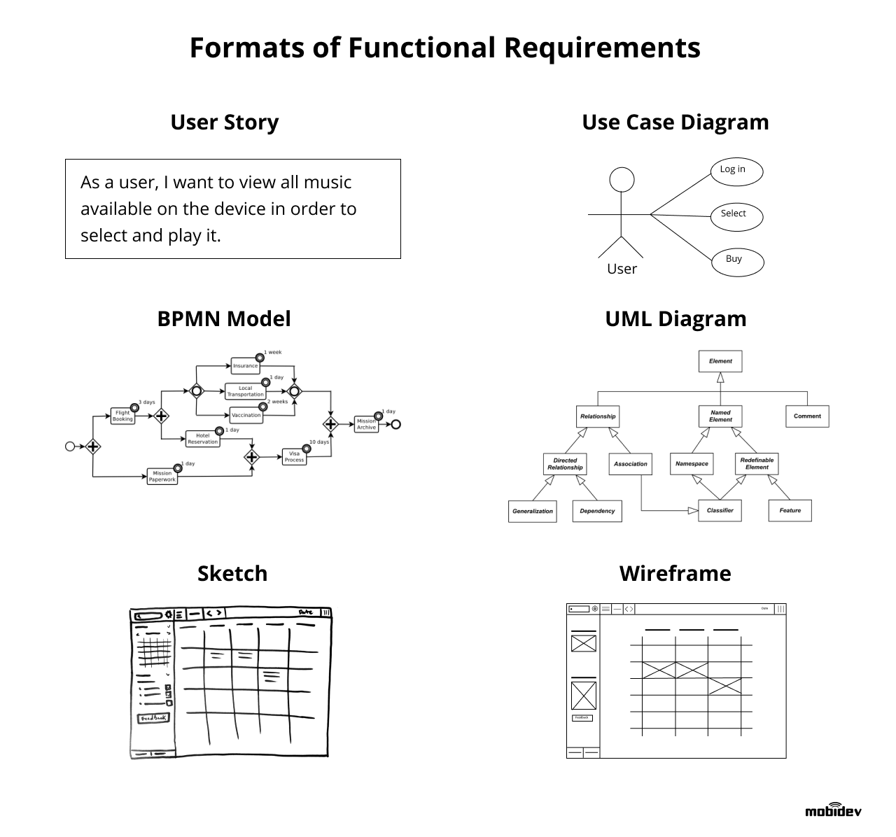 Functional requirements can come in different formats