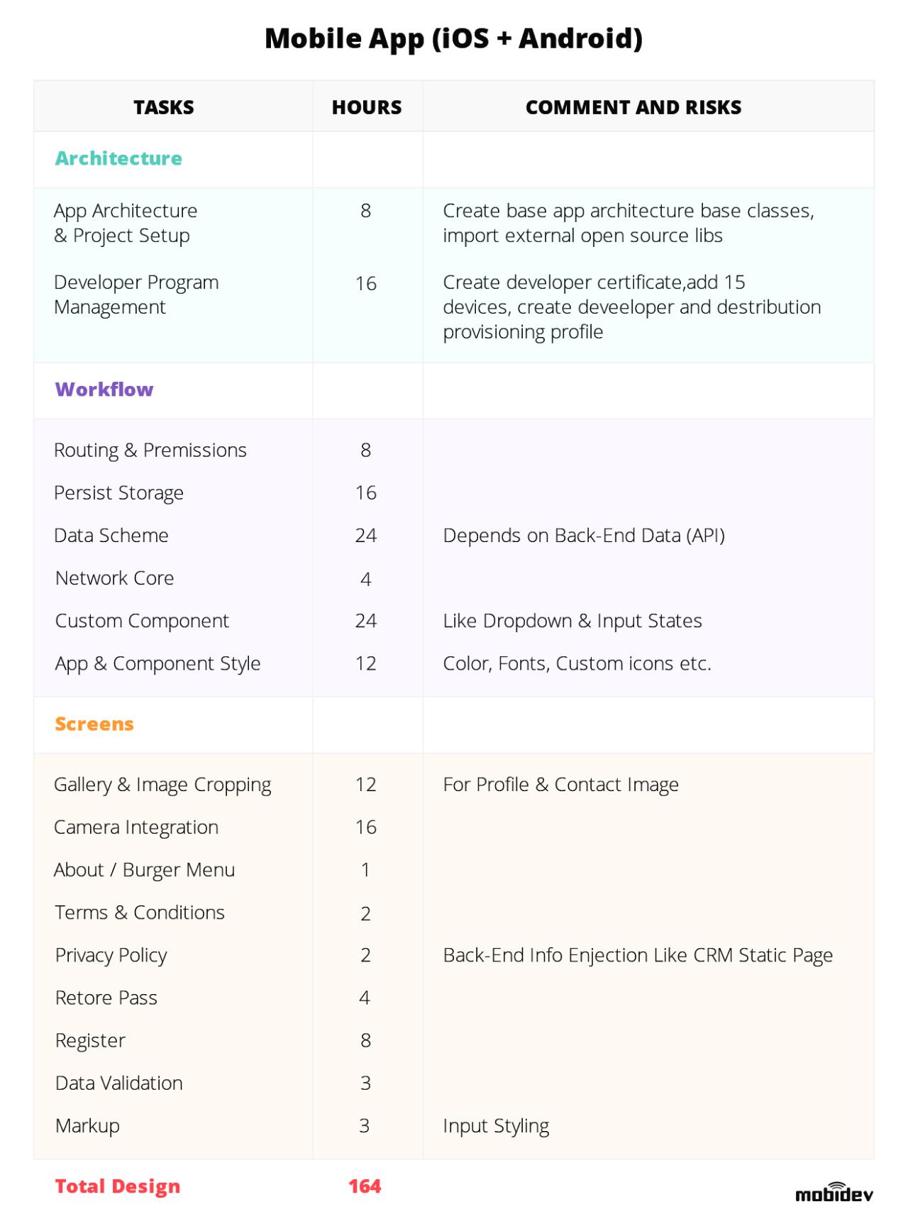 Example of mobile app UI/UX design estimation document