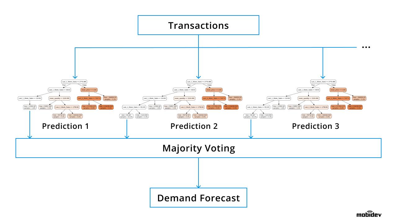Random forest method in demand forecasting