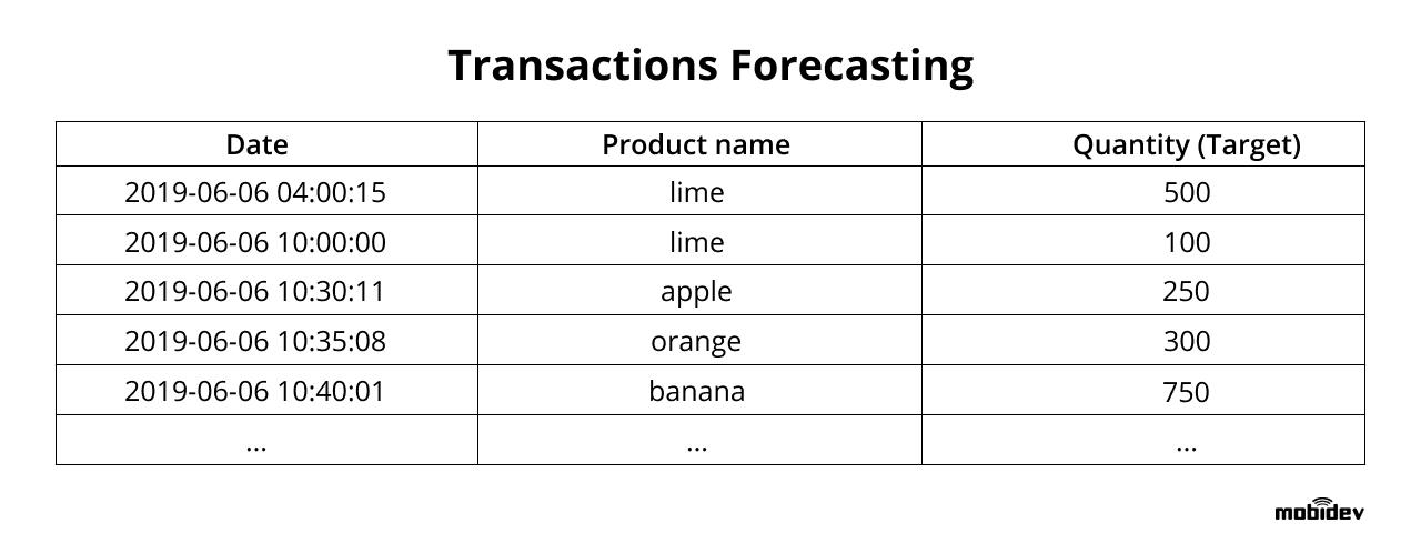 Transactions Forecasting