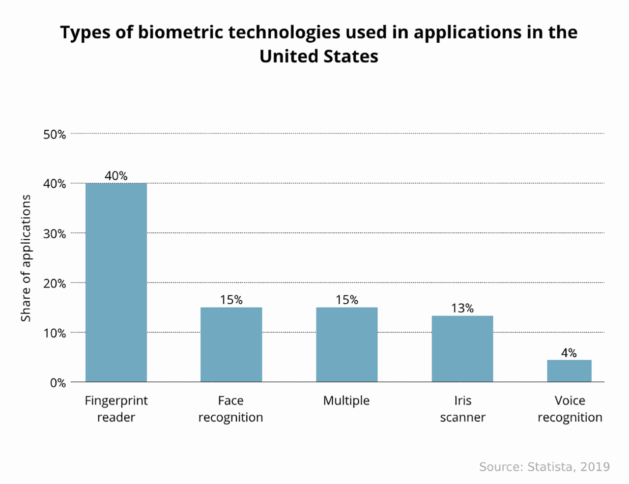 Types of biometric technologies used in applications in the United States