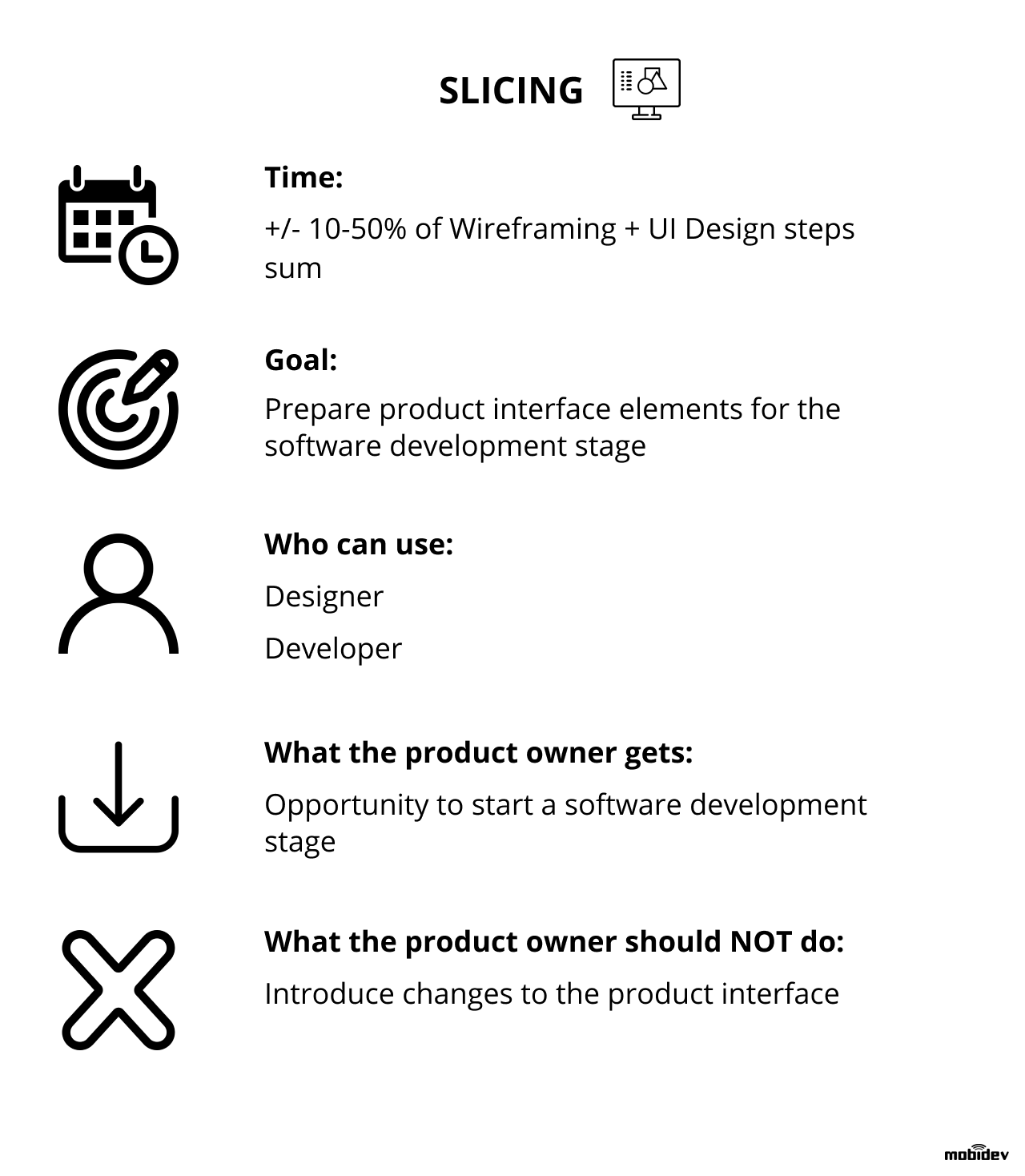 Deliverables at slicing stage of UI/UX design process