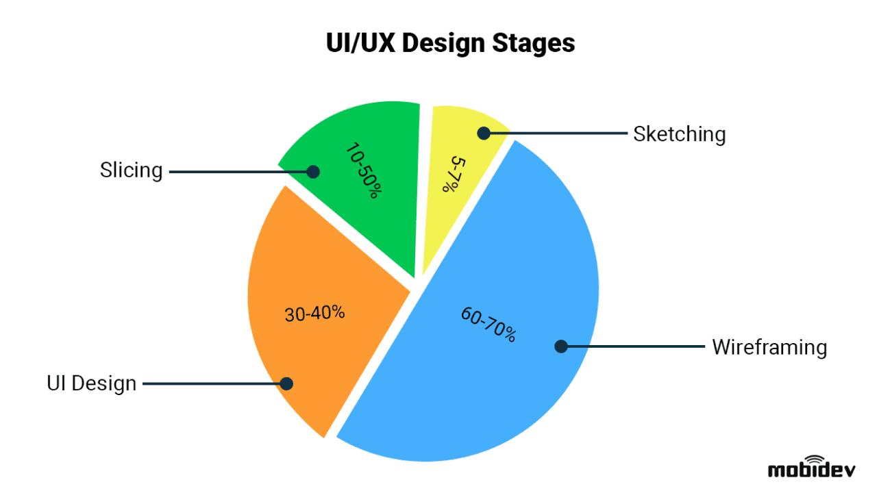 Four UI/UX design stages