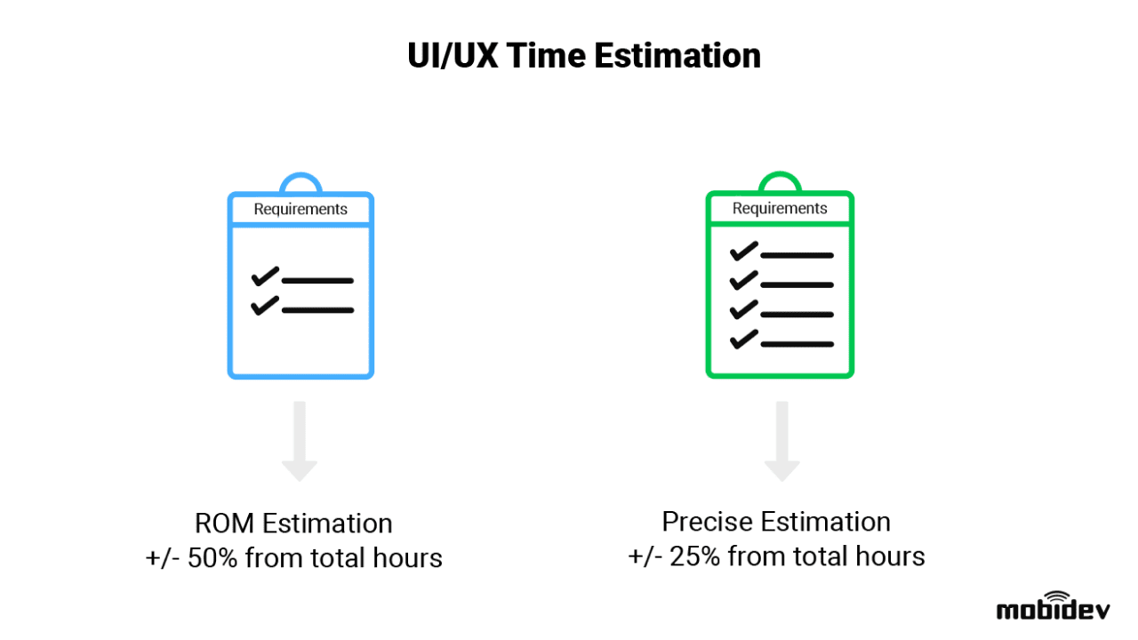 Choose an appropriate UI/UX time estimation type
