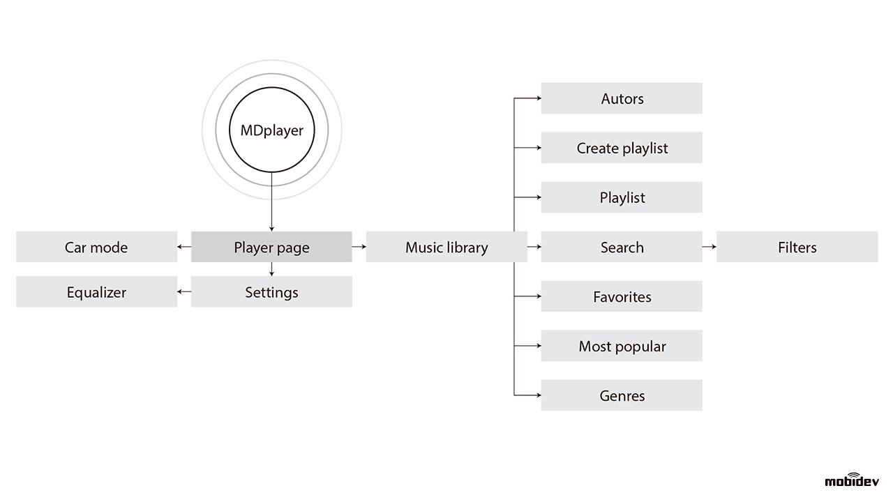 Example of the user behavior diagram