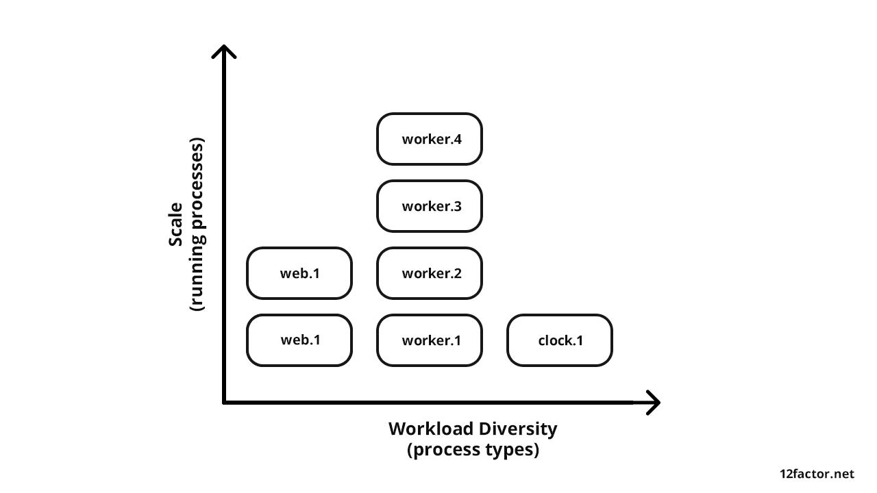 Multi-tenant web application processes architecture