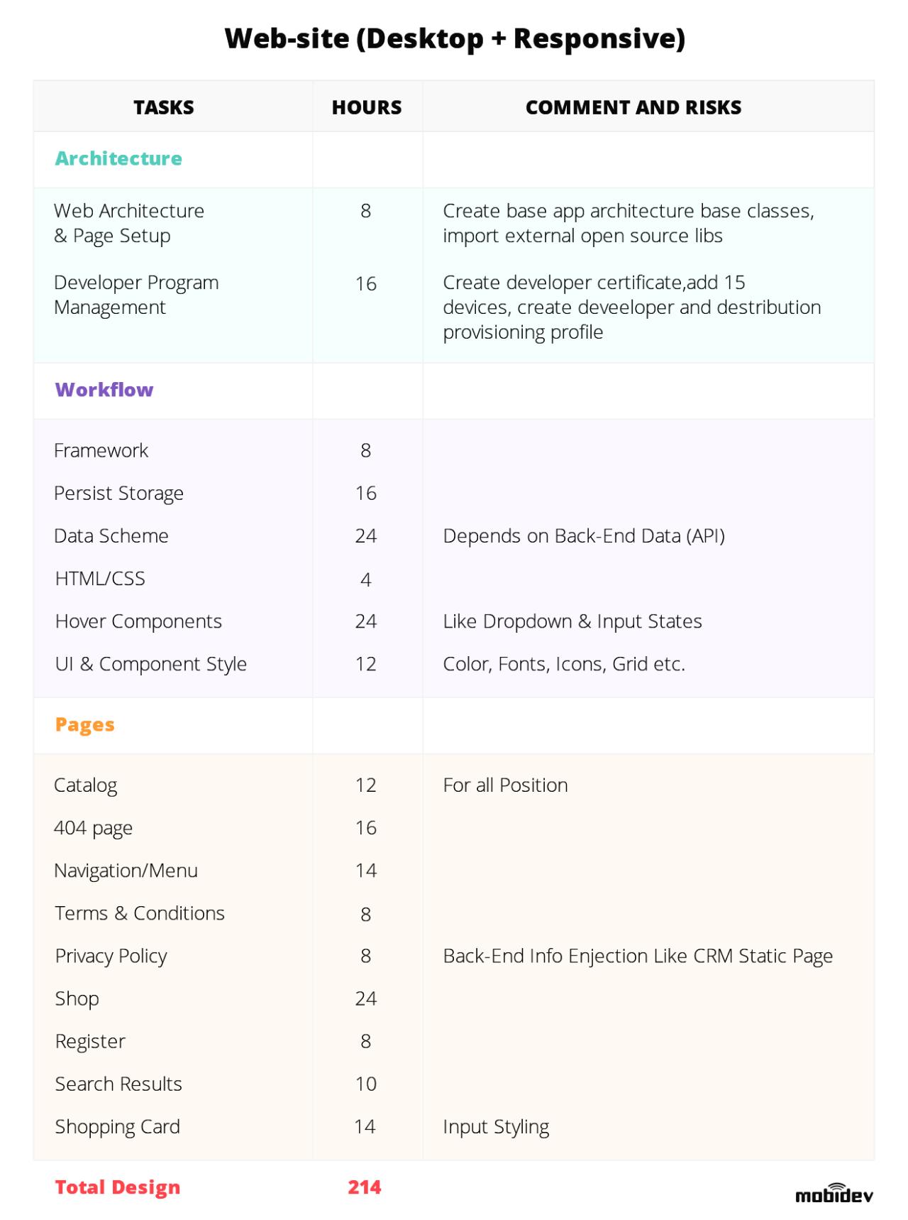Example of website UI/UX design estimation document