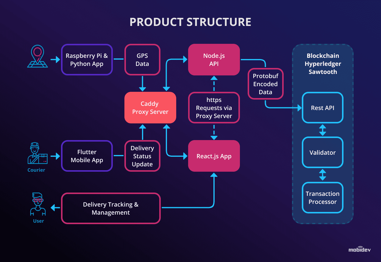 Blockchain demo for logistics: the structure