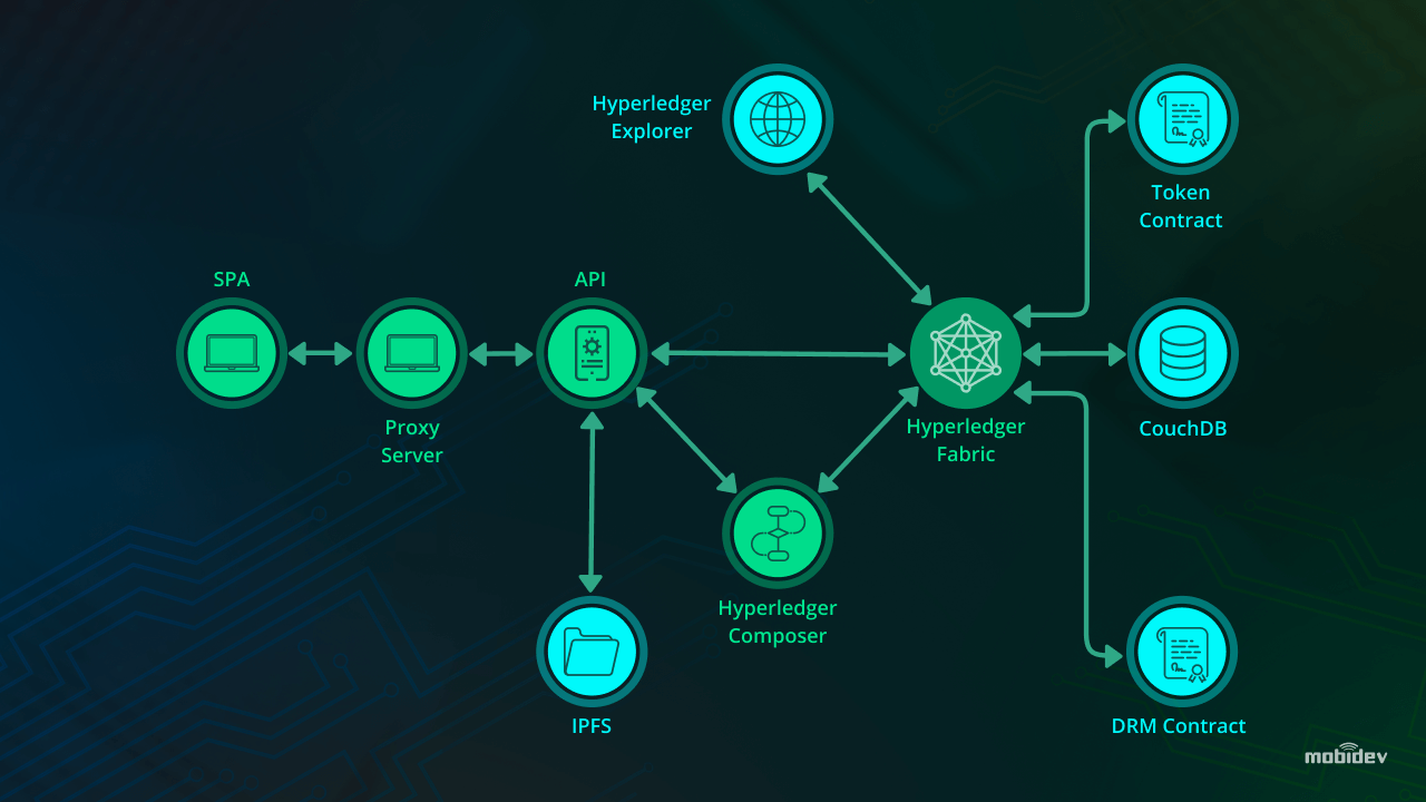 Blokchain demo: digital media distribution network