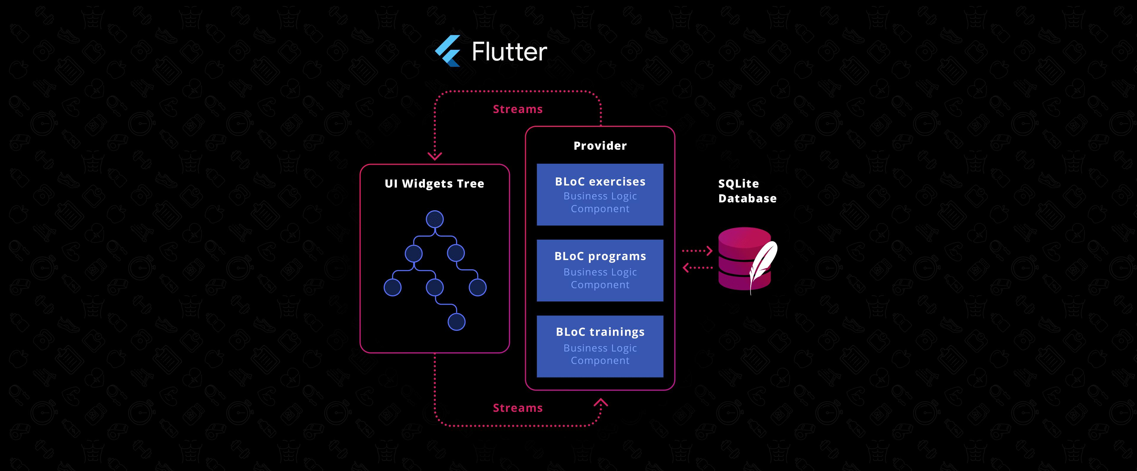 Flutter allows for 1 second compilation