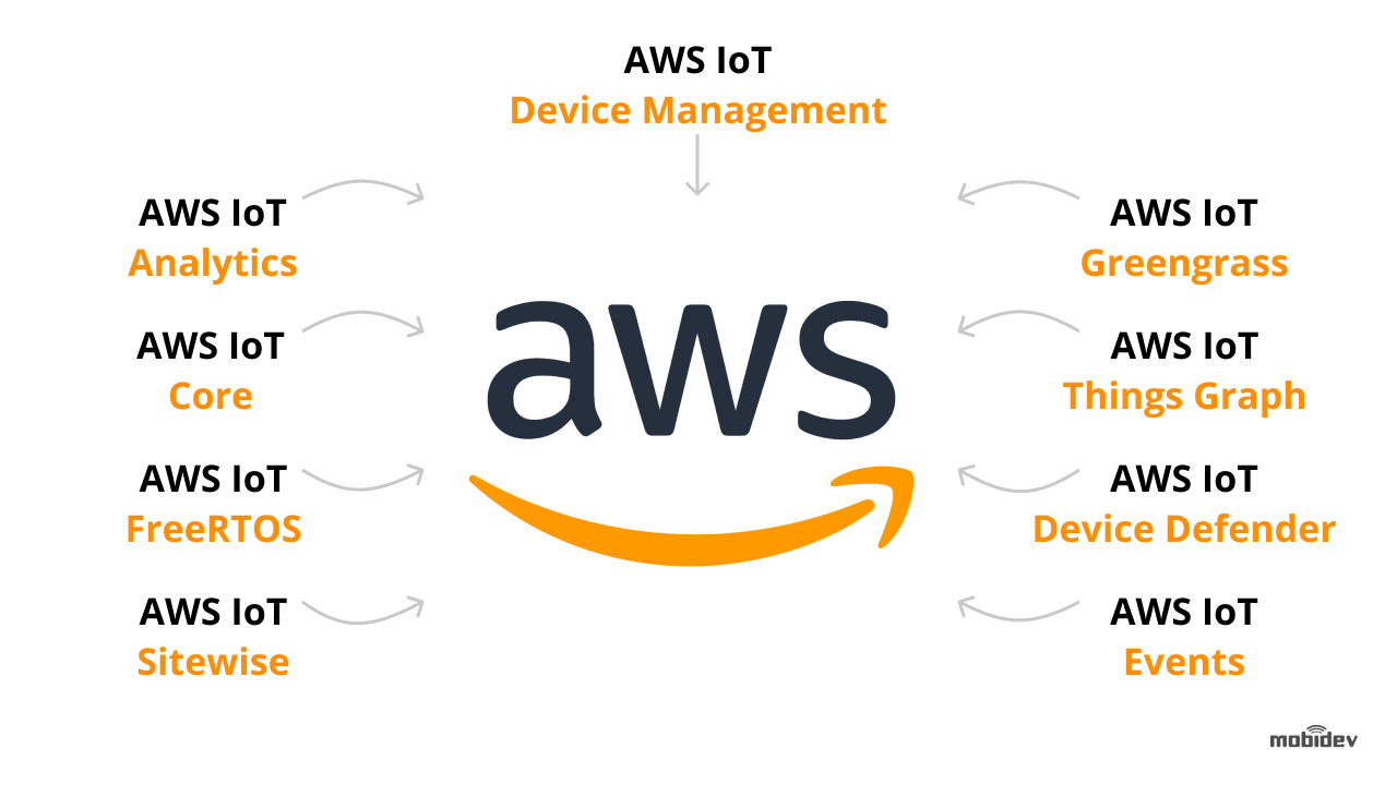 Services included in the AWS IoT platform