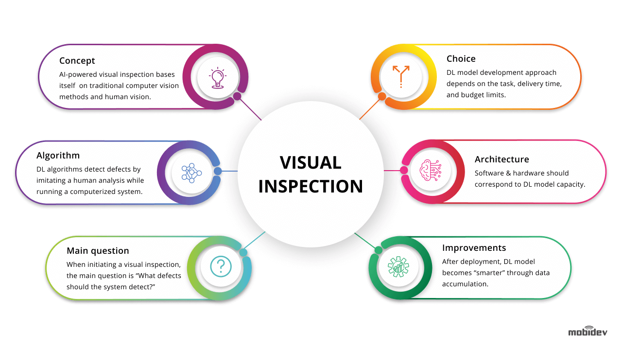 Key Principles of AI-Based Visual Inspection