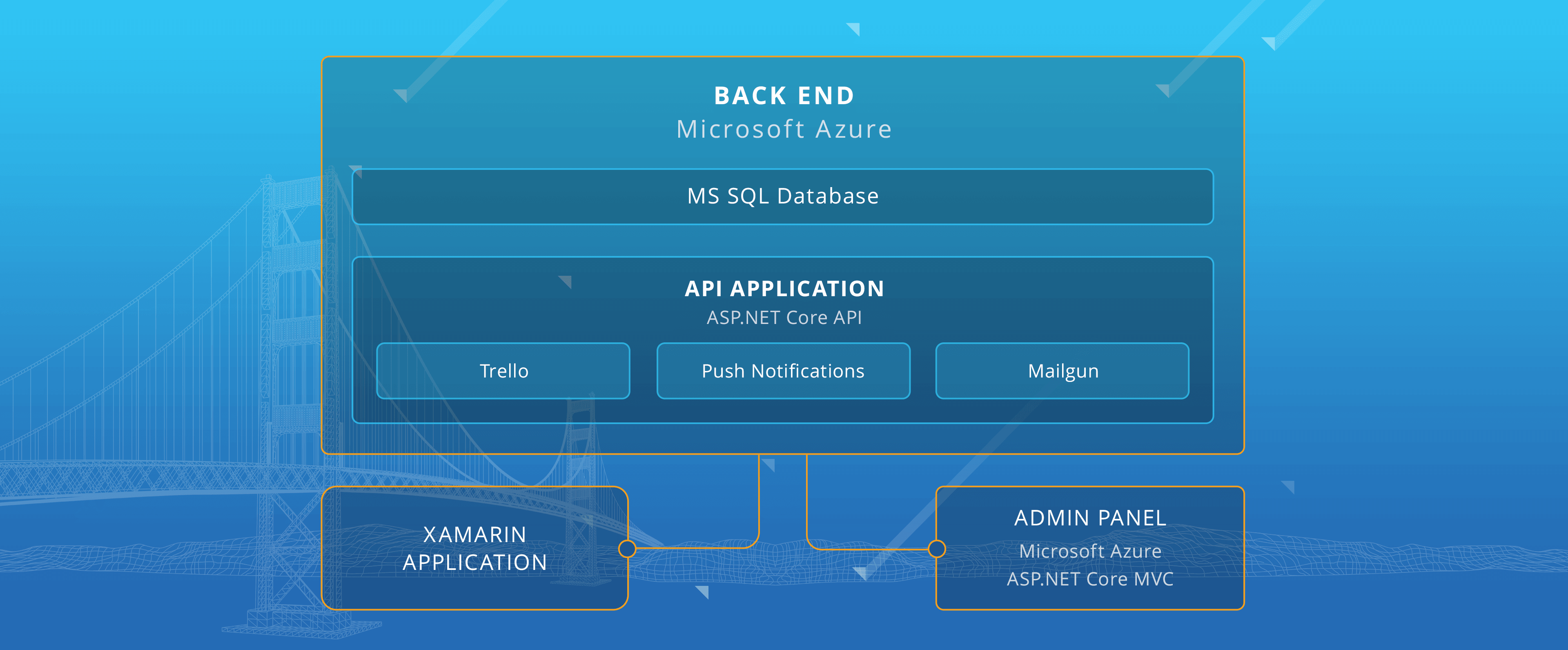 Software structure: Xamarin cross-platform mobile app; Web admin panel; Microsoft Azure backend