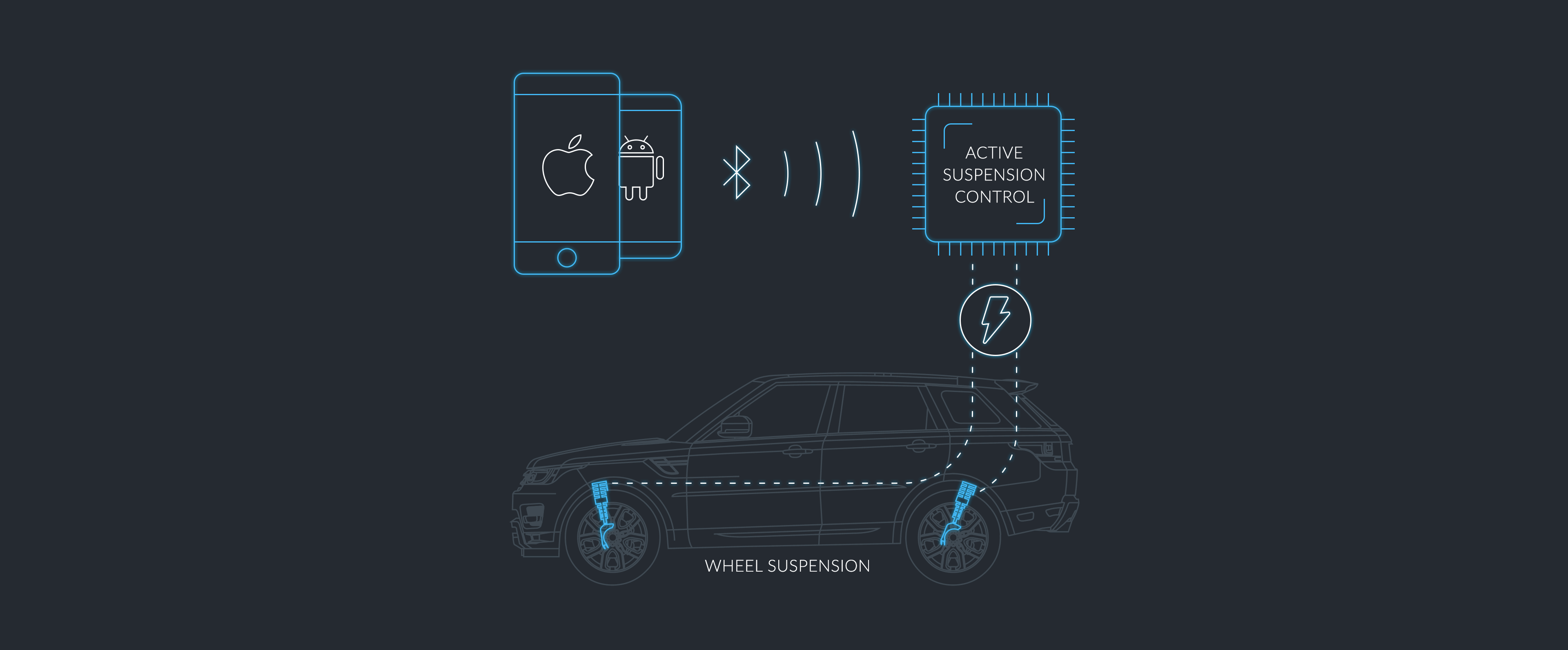 The device allows car owners to control wheel suspension via Bluetooth Low Energy connection
