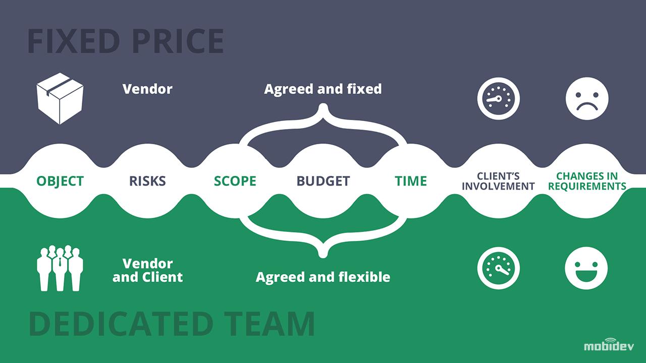 Dedicated Team vs. Fixed Price: Comparison