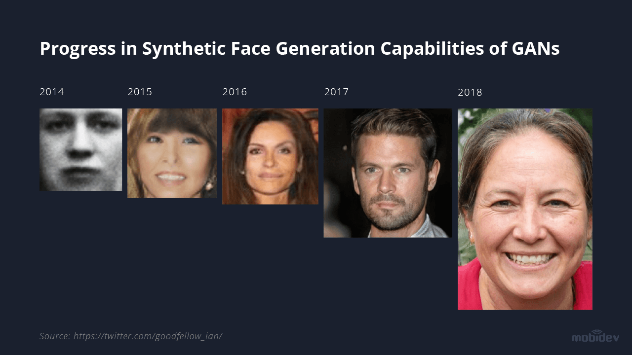 GAN's progress in the field of synthetic face generation