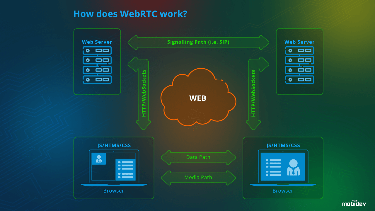 How does WebRTC work?