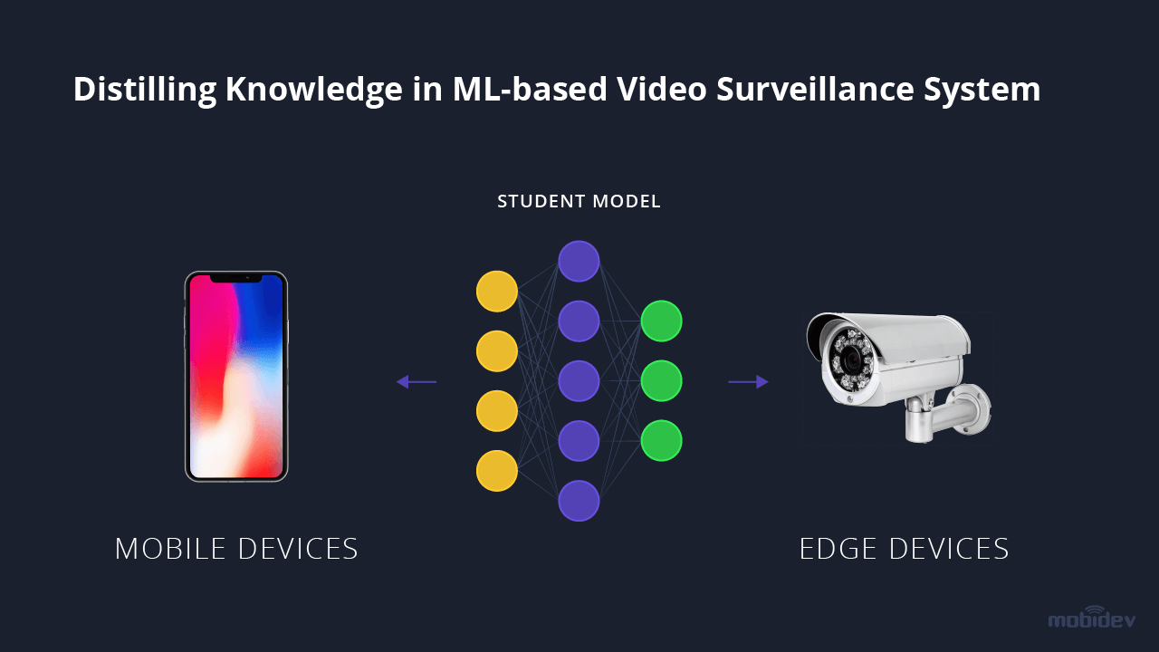 An example of knowledge distillation in a video surveillance system