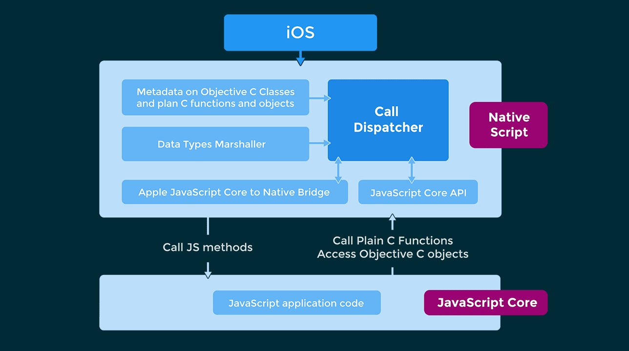 NativeScript Andrpid iOS Implementation