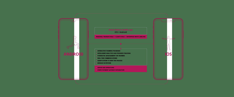 HLS protocol for mobile media streaming