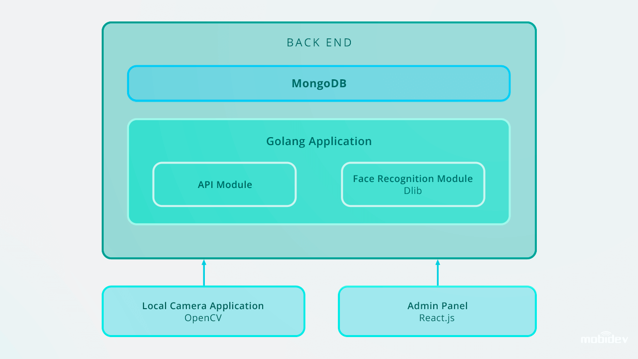 Structure of the face recognition app