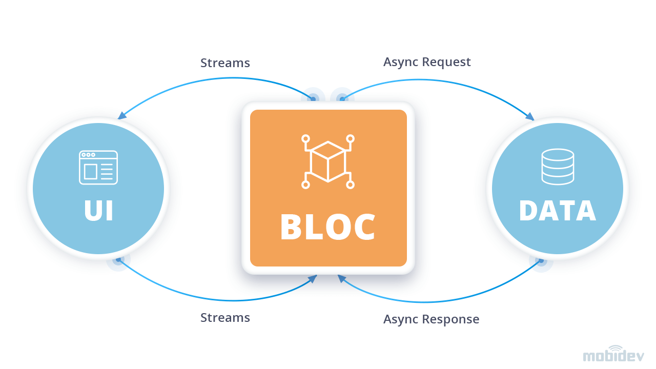 Flutter uses BLoC architecture pattern