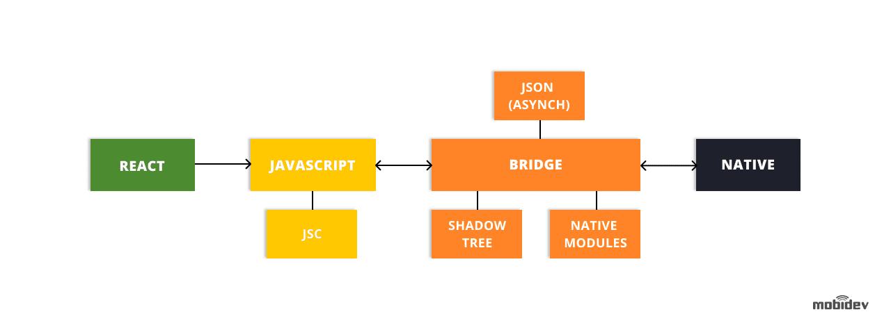 Bridge architecture in React Native